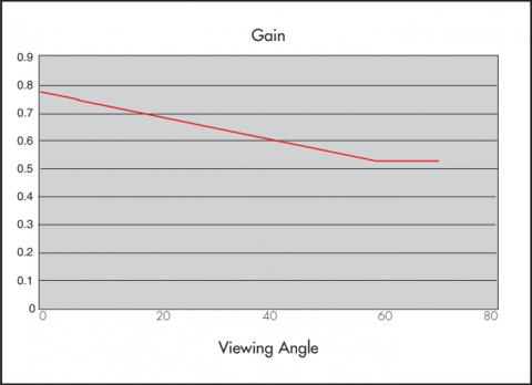 Graph showing Gain properties of Rosco Grey Projection Screen