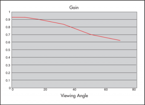 Graph showing Gain properties of Rosco Light Translucent Projection Screen