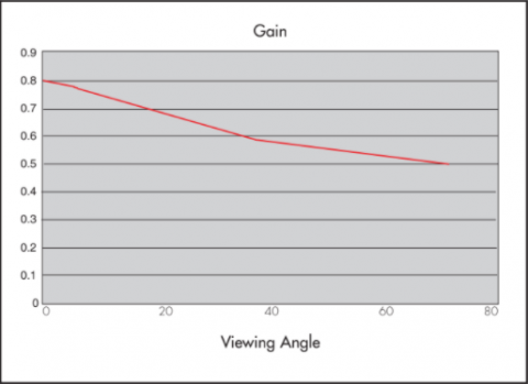 Graph showing Gain properties of Rosco Misty Blue Projection Screen