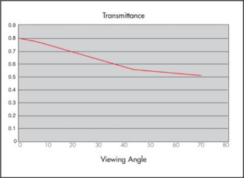 Graph showing Transmittance properties of Rosco Misty Blue Projection Screen