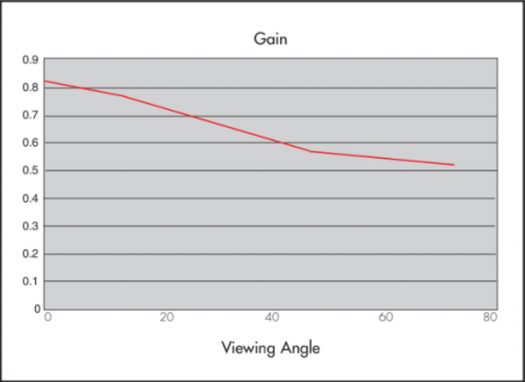 Graph showing Gain properties of Rosco Sky Blue Projection Screen