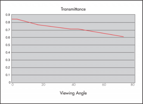Graph showing Transmittance properties of Rosco Sky Blue Projection Screen