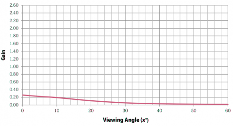 Graph showing Gain properties of Stage Depot Black Projection Screen