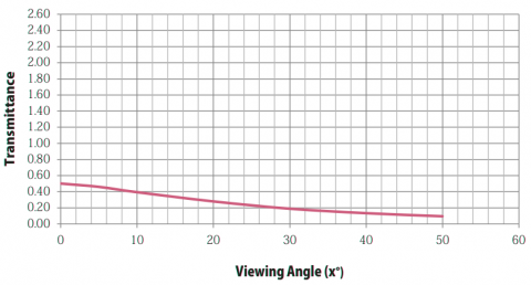 Graph showing Transmittance properties of Stage Depot Black Projection Screen