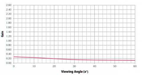 Graph showing Gain properties of Stage Depot Grey Projection Screen