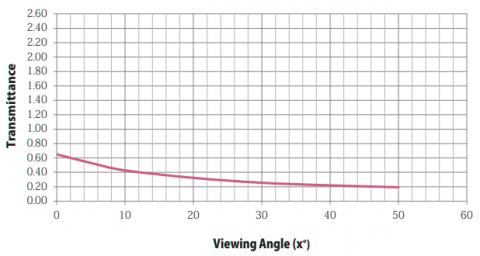 Graph showing Transmittance properties of Stage Depot Grey Projection Screen