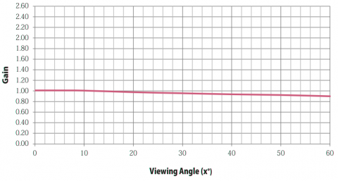 Graph showing Gain properties of Stage Depot White / Black Projection Screen