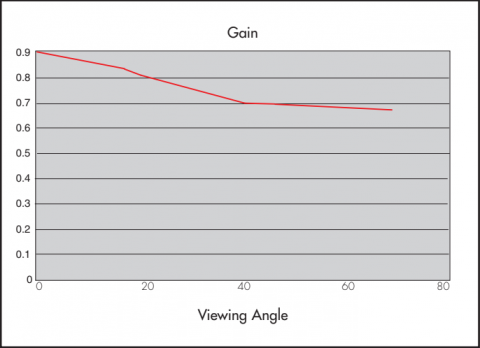 Graph showing Gain properties of Rosco Twin White Projection Screen