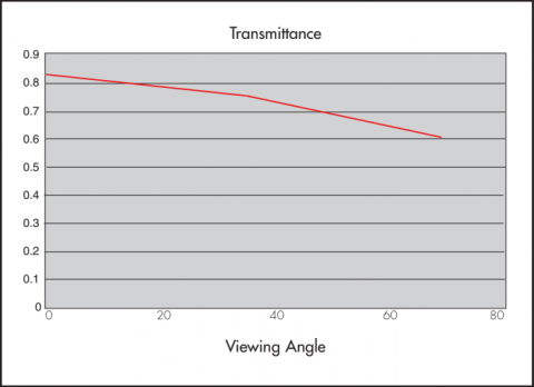 Graph showing Transmittance properties of Rosco Twin White Projection Screen