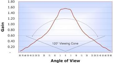 Graph showing viewing cone for ideal placment of Rosco grey Projection Screen