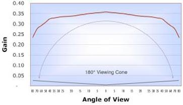 Graph showing viewing cone for ideal placment of Rosco Twin White Projection Screen
